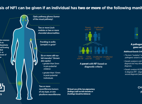 Children's Tumor Foundation Announces Revised Diagnostic Criteria for Neurofibromatosis Type 1 (NF1), Affecting over 2.5 Million People Worldwide